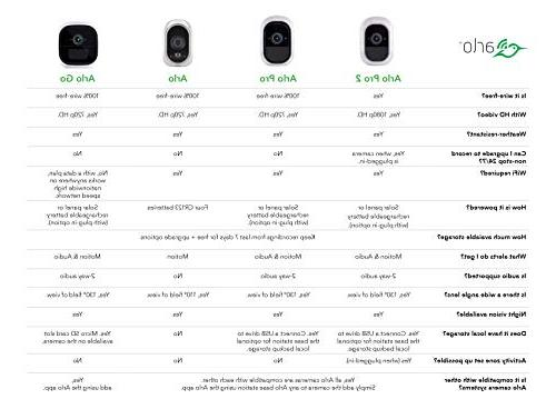 Arlo 1080p HD Security Camera | Indoor only, 2-Way Cloud Storage Included | Works